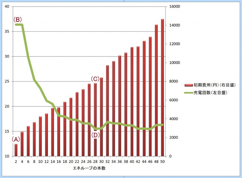 エネループの損益計算2