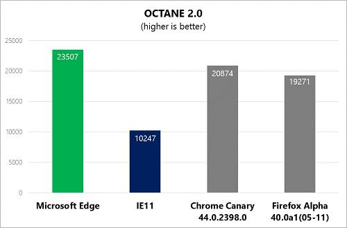 Octane 2.0
