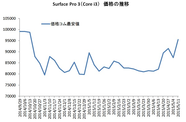 Surface Pro 3 Core i3 Alltime Price