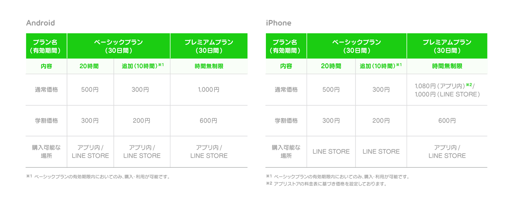 LINE MUSIC price table