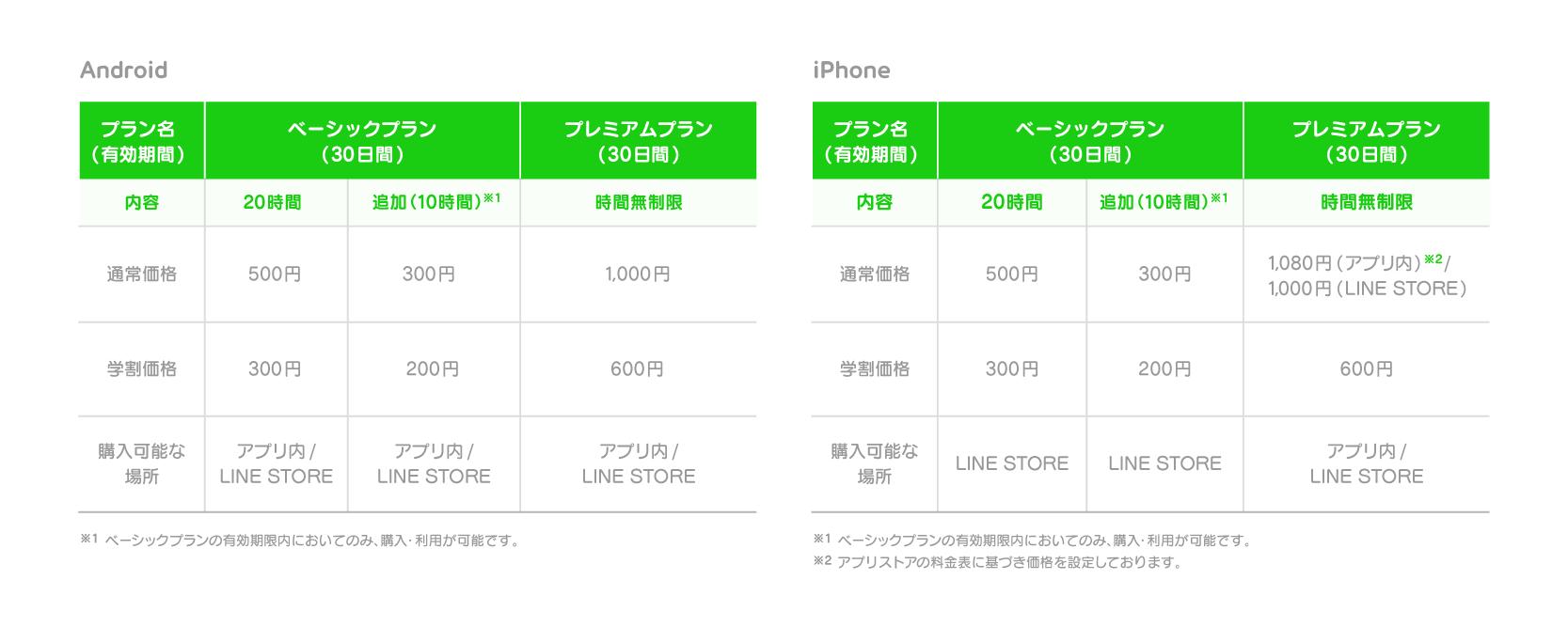 LINE MUSIC price table