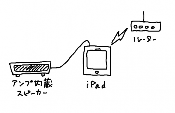 iPad with conventional powered speaker