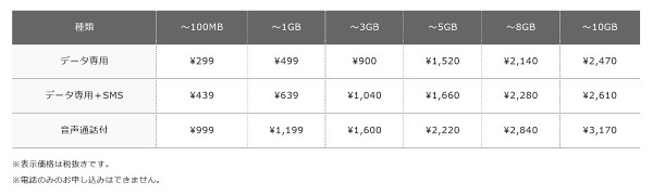FREETEL SIM price list