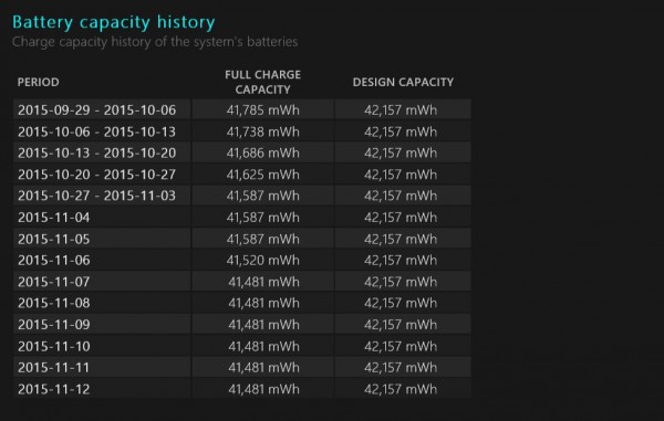 Battery report - battery capacity history