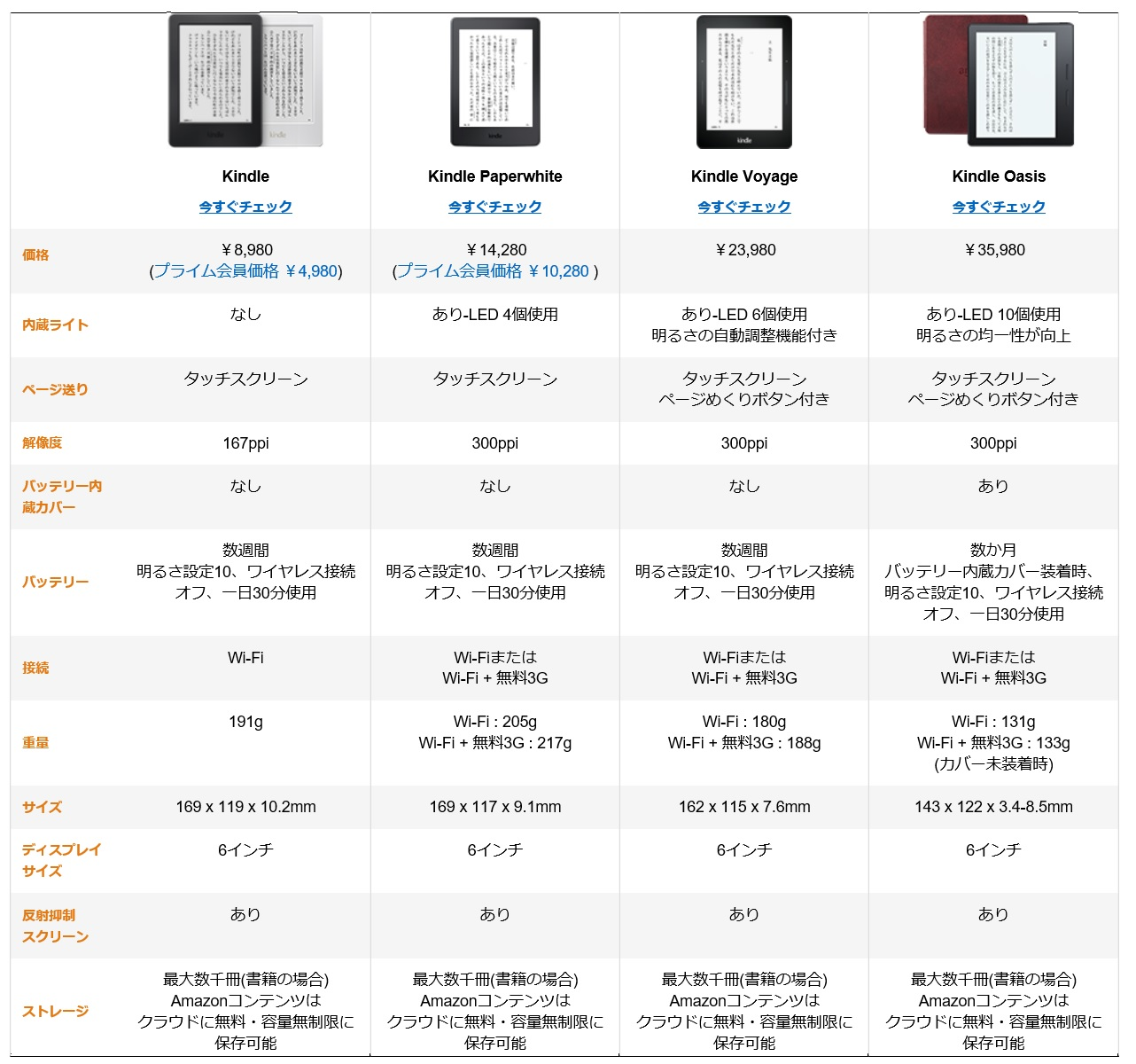 Amazon Kindle specifications