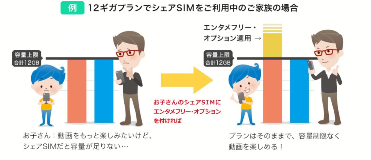 BIGLOBE SIM Entame-free option