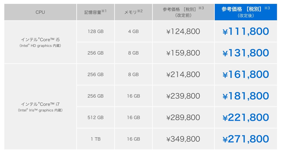 Surface Pro 4 new price