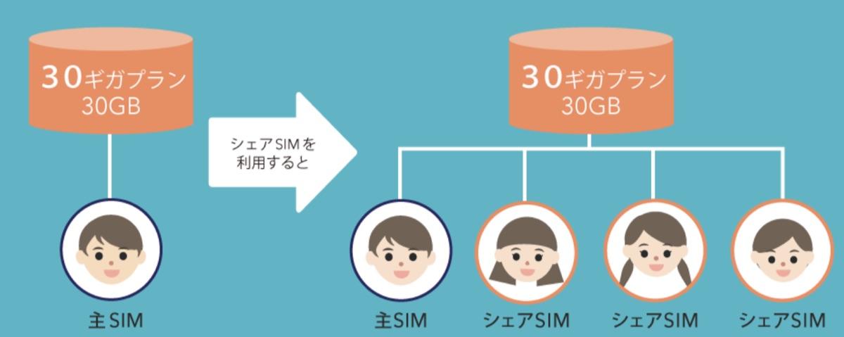 BIGLOBE SIM campaign - 5