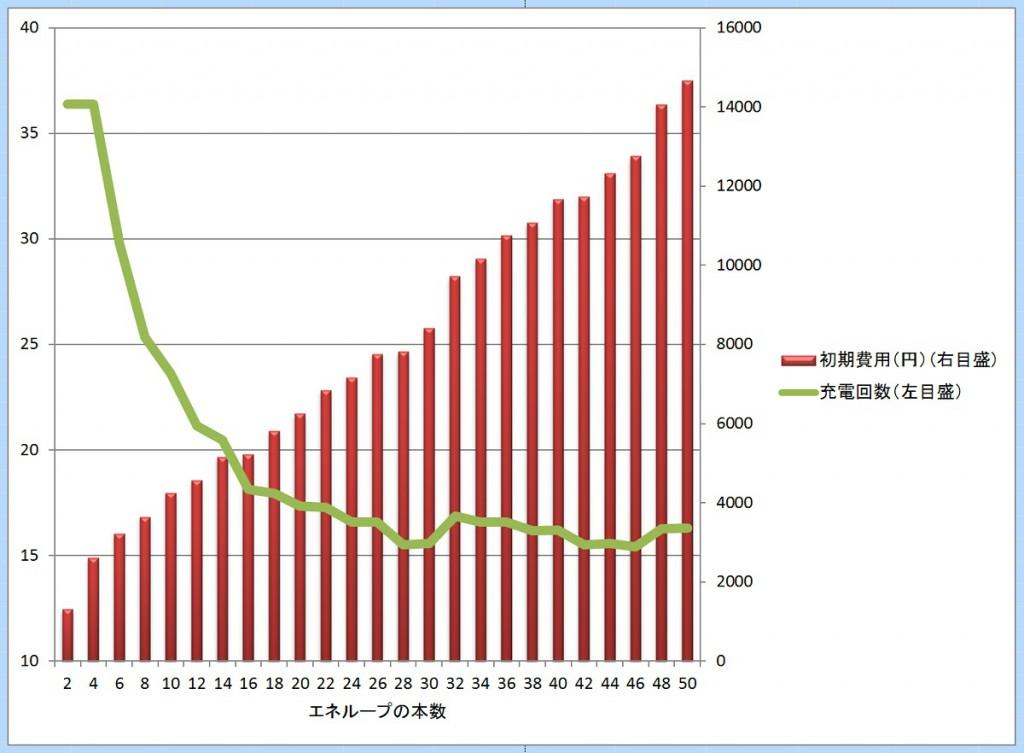 エネループの損益計算