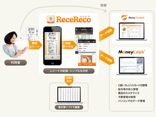 ReceReco and MoneyForward