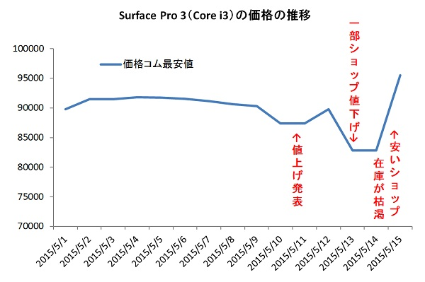 Surface Pro 3 Core-i3 Recent Price