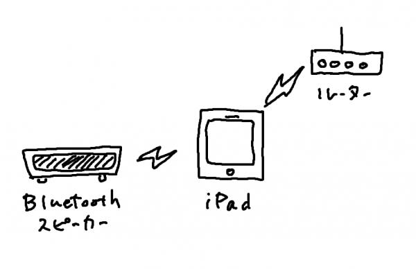 iPad with powered Bluetooth speaker
