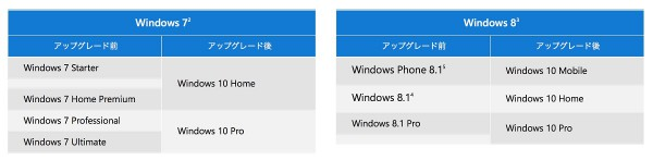 Existing windows from windows10 upgrade availability