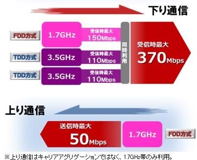 NTT docomo 370Mbps