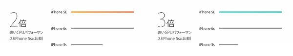 iPhone SE performance 1