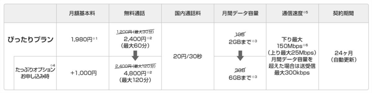 UQ mobile price plan