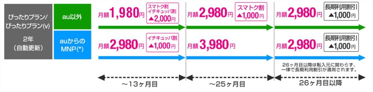 UQ mobile price plan 2