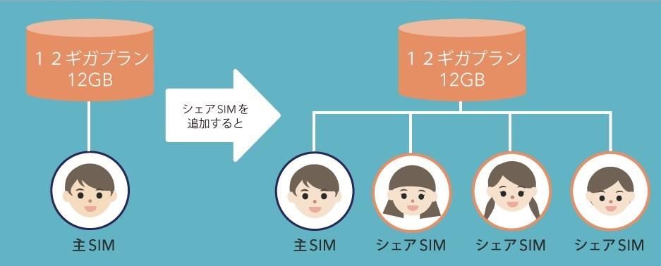 BIGLOBE share SIM