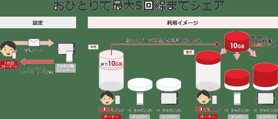 楽天モバイル データシェア - 2