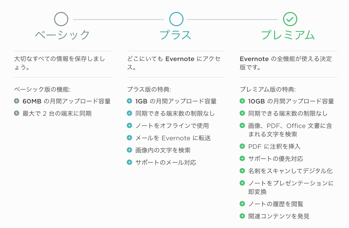 Evernote plans - 1