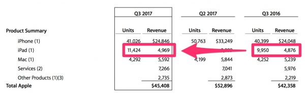 iPad sales 3Q 2017