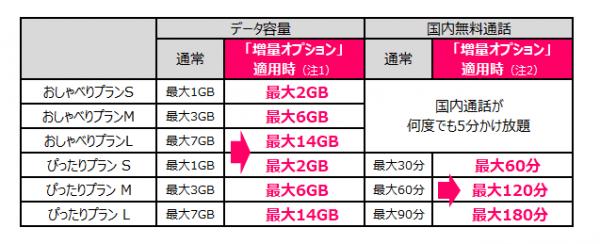 UQモバイル 増量オプション