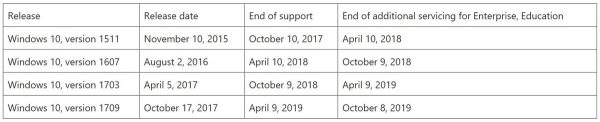 Windows 10 end of support - 0