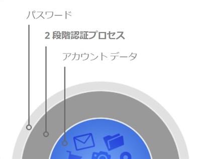 iOSに2段階認証のGoogleアカウントを追加 - 2