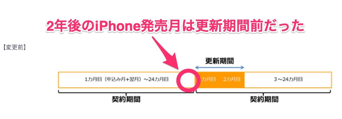 携帯3社の更新期間延長 - 2