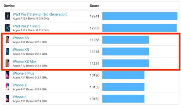 Apple iPad Air 2019 performance - 2