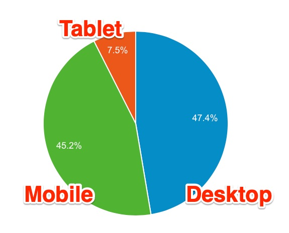 blog reader device ratio - 1