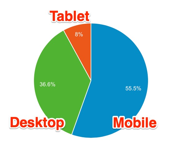 blog reader device ratio - 2