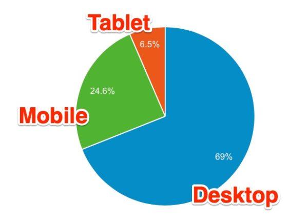 blog reading device ratio - 4