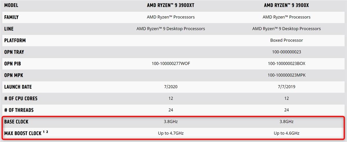 Ryzen 9 3900XT - 2
