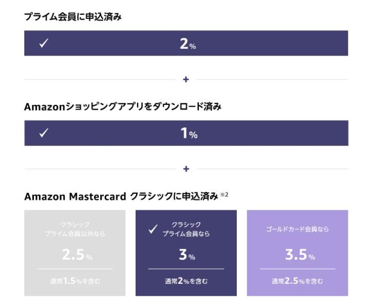 Amazon ブラックフライデー&サイバーマンデーセール - 4