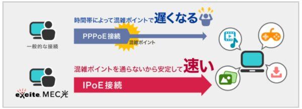 エキサイト光/MEC光 - 2