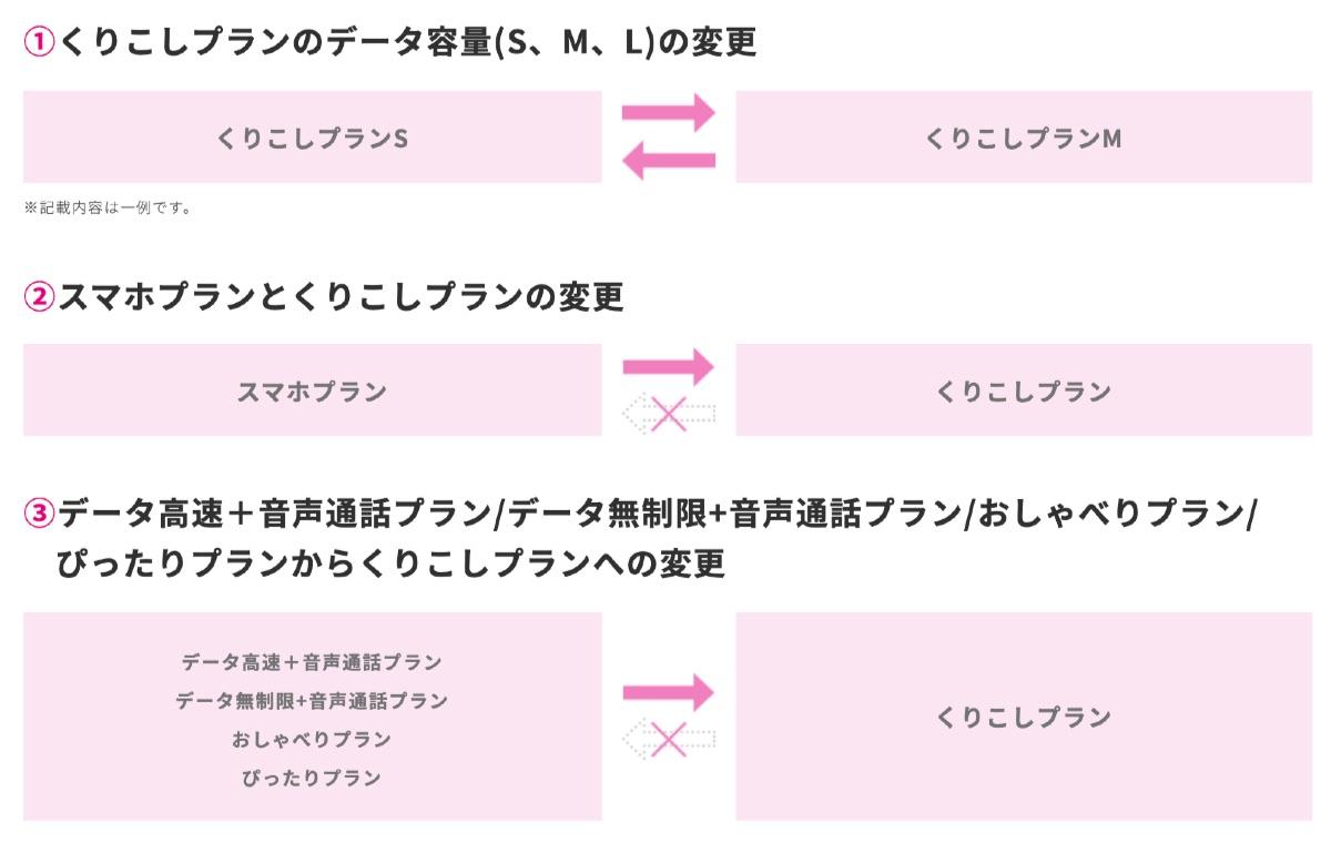 UQモバイル くりこしプラン変更 - 8