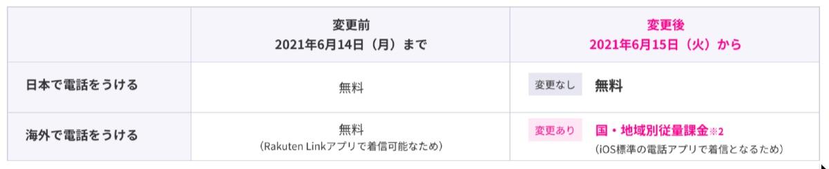 楽天モバイル iPhone 改悪 - 2-2