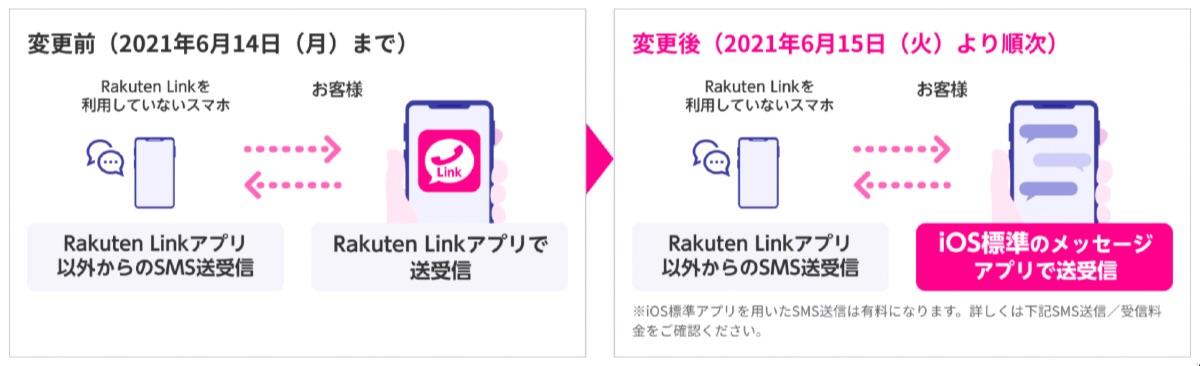 楽天モバイル iPhone 改悪 - 2