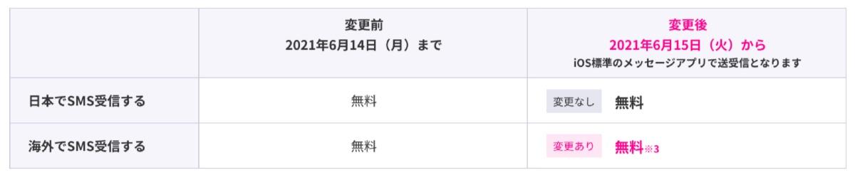 楽天モバイル iPhone 改悪 - 4