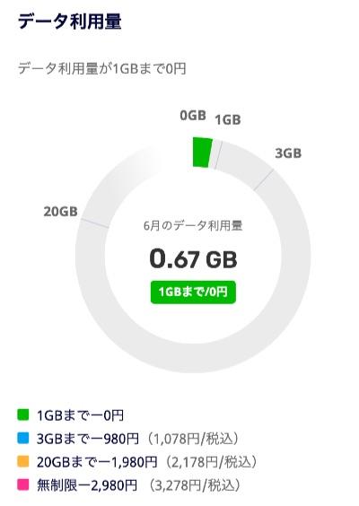 楽天モバイル 月額無料 - 1
