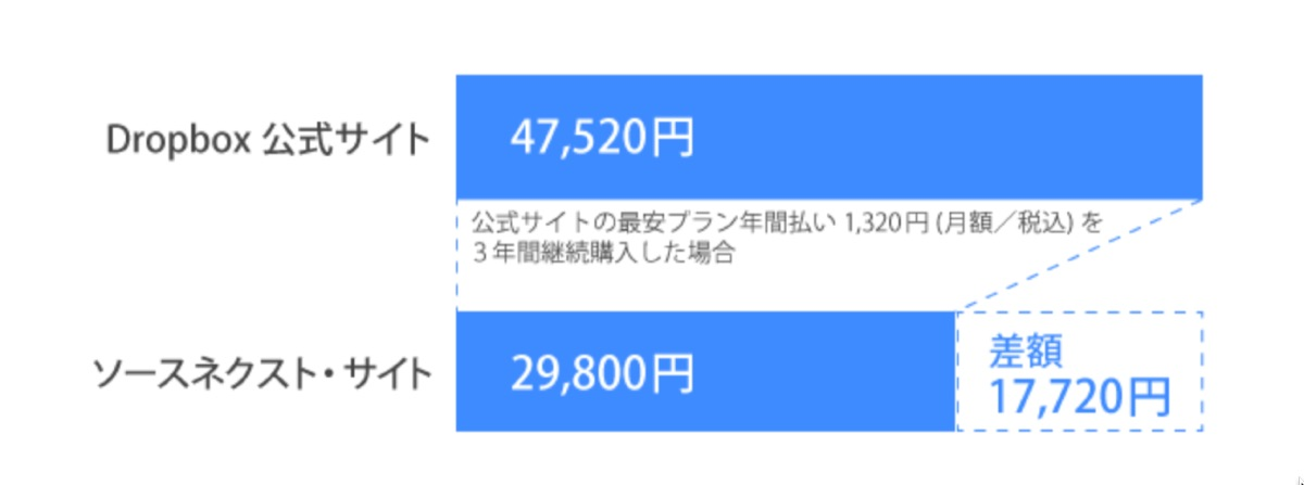 Dropbox Plus sale - 2