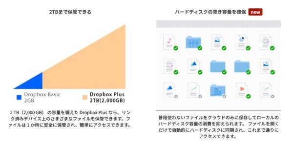 Dropbox Plus - 0